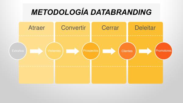 Metodología_inbound_na-resized-600
