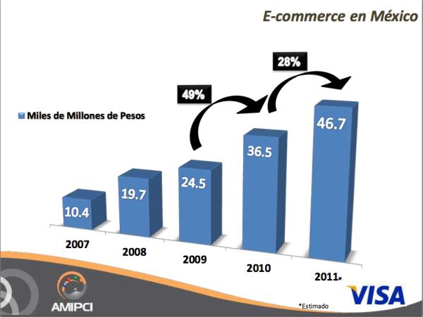 comercio electrónico méxico, e-commerce méxico, tiendas en línea, tienda online