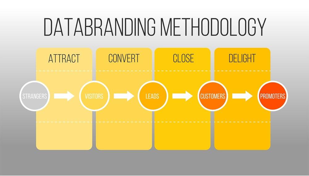 B2B lead generation methodology