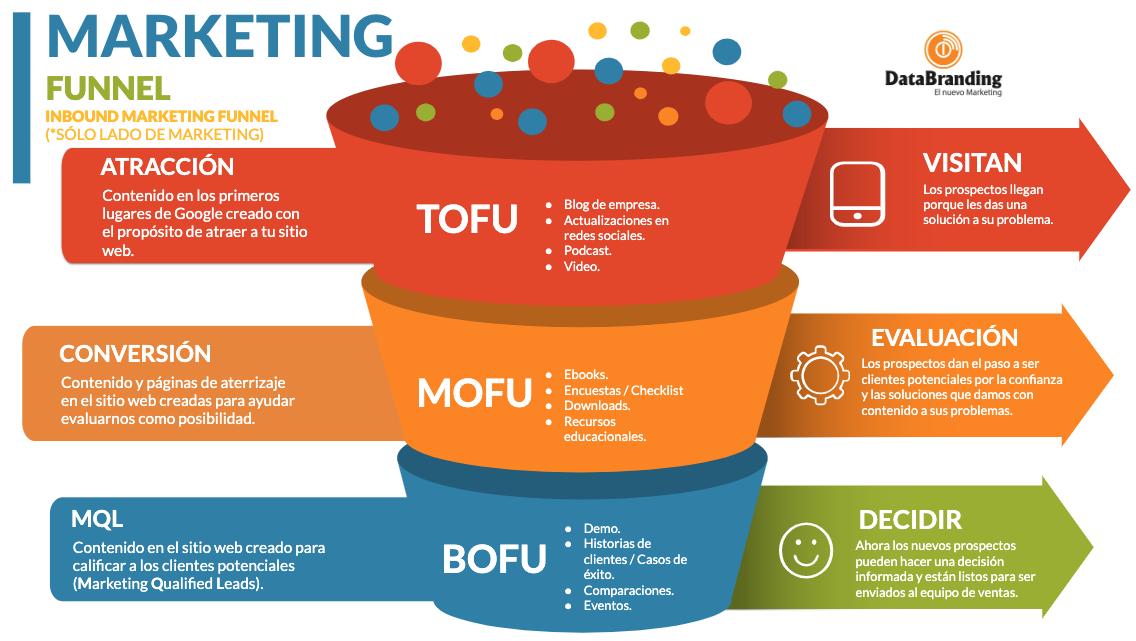 Marketing funnel Databranding Inbound