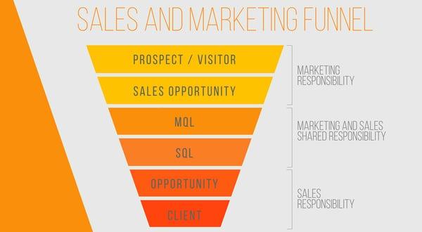 smarketing funnel DataBranding inbound marketing