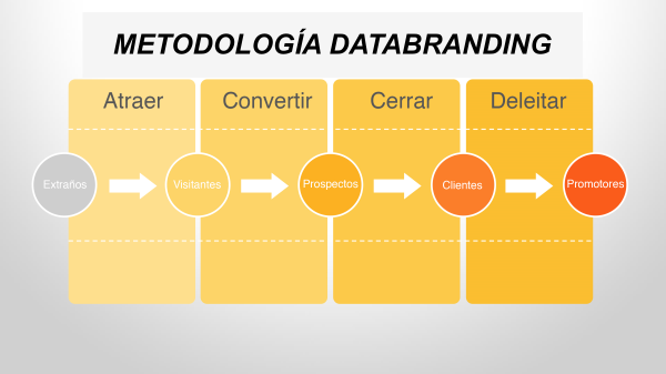 estrategia inbound marketing