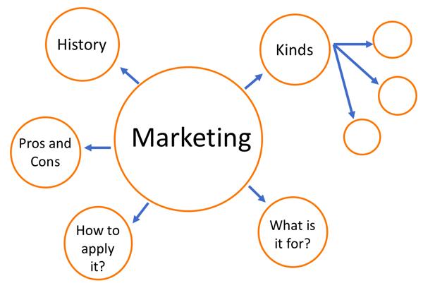 topic cluster databranding