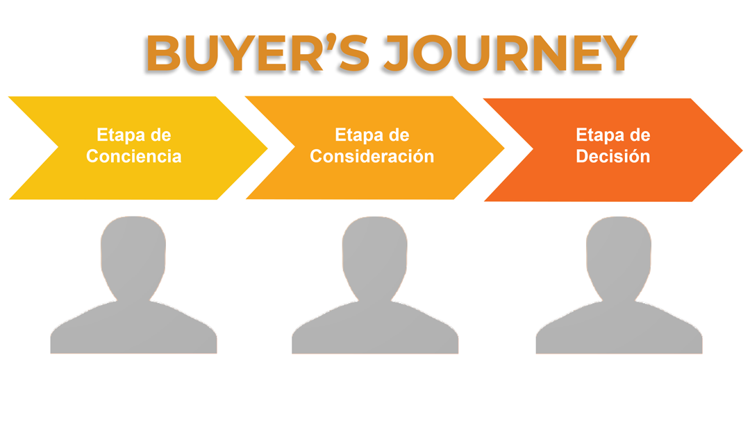 Buyers Journey español